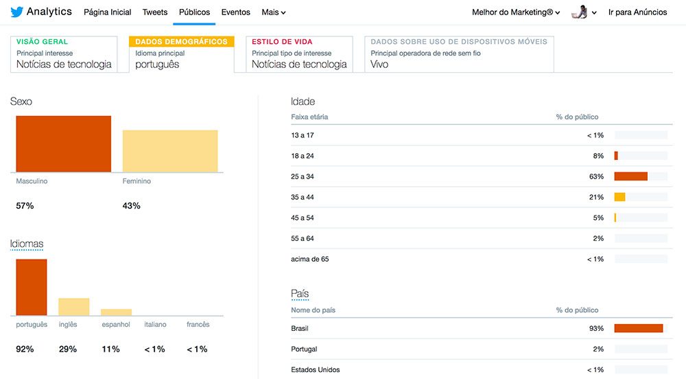 Twitter-Analytics-demografia
